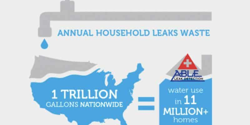 High Water Bill Due to Leak - Leak Detection Clearwater Able Leak Detection